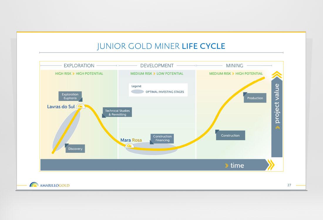 Amarillo Gold Investor Presentation slide 27