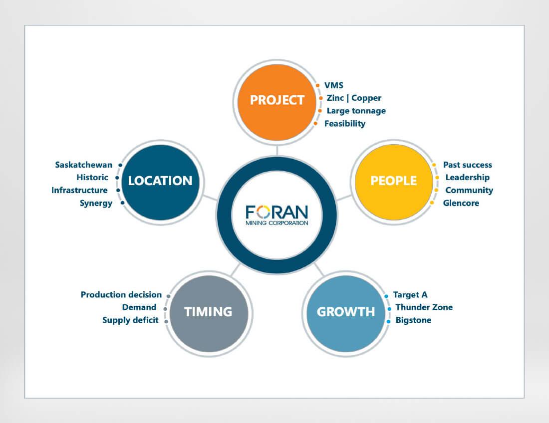 Foran Mining - Elements Infographic