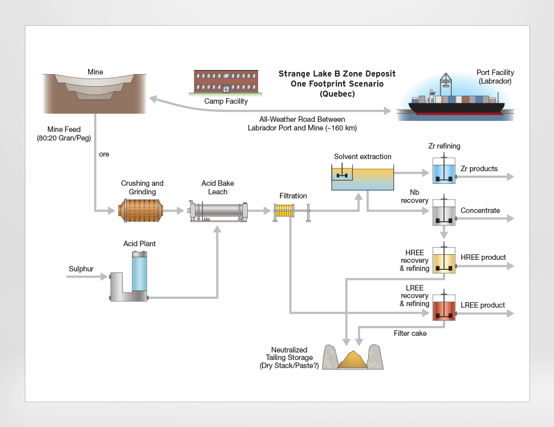 Mine Processing Infographic