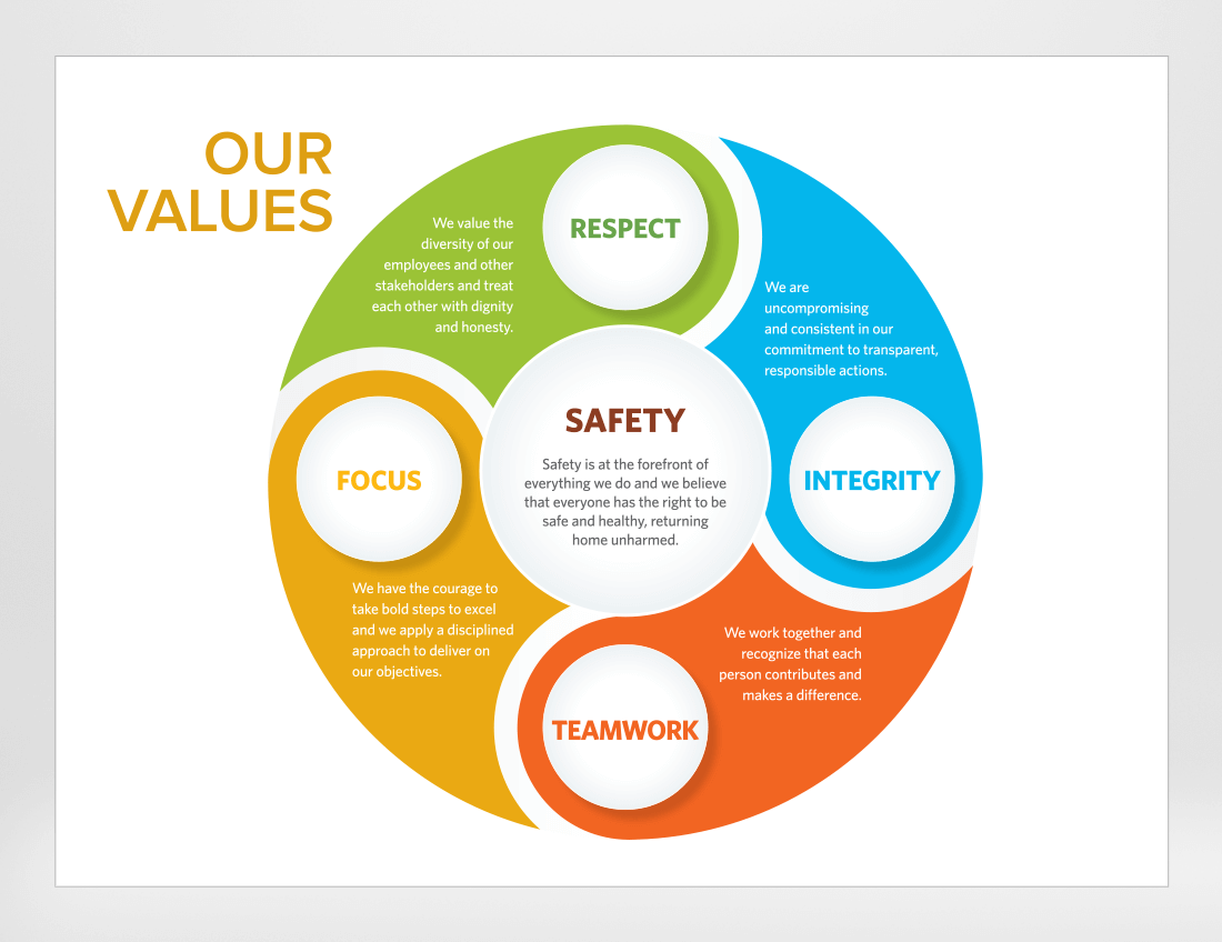 Our Values Infographic