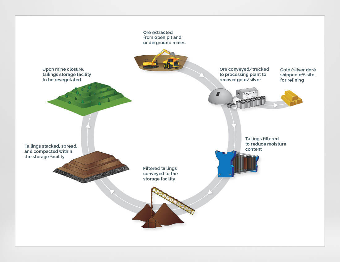 Tailings Process Infographic