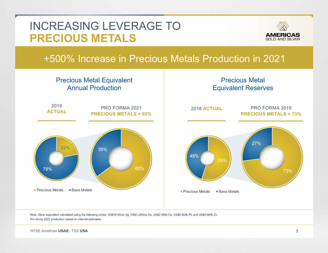Americas Gold and Silver - Charts - Investor Presentation
