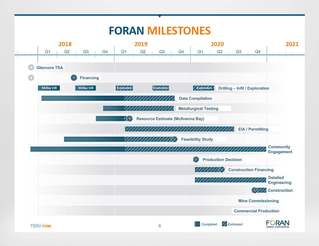 Foran Mining - Milestones - Investor Presentation