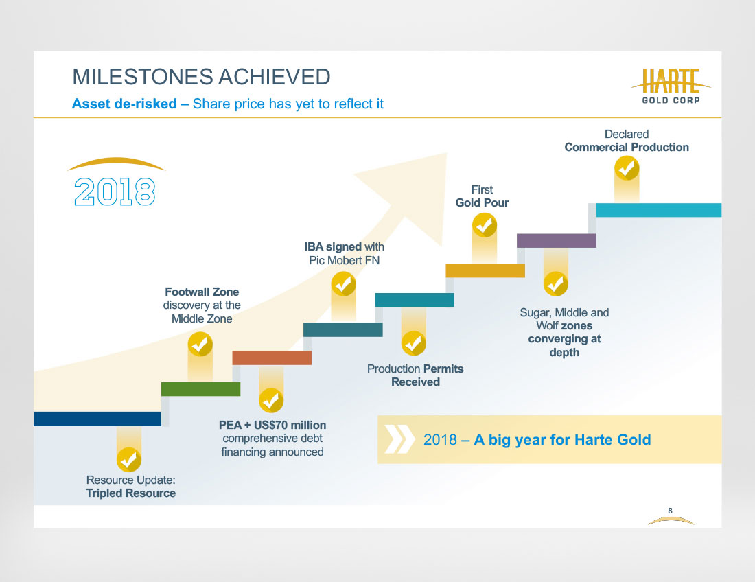 Harte Gold - Milestones - Investor Presentation