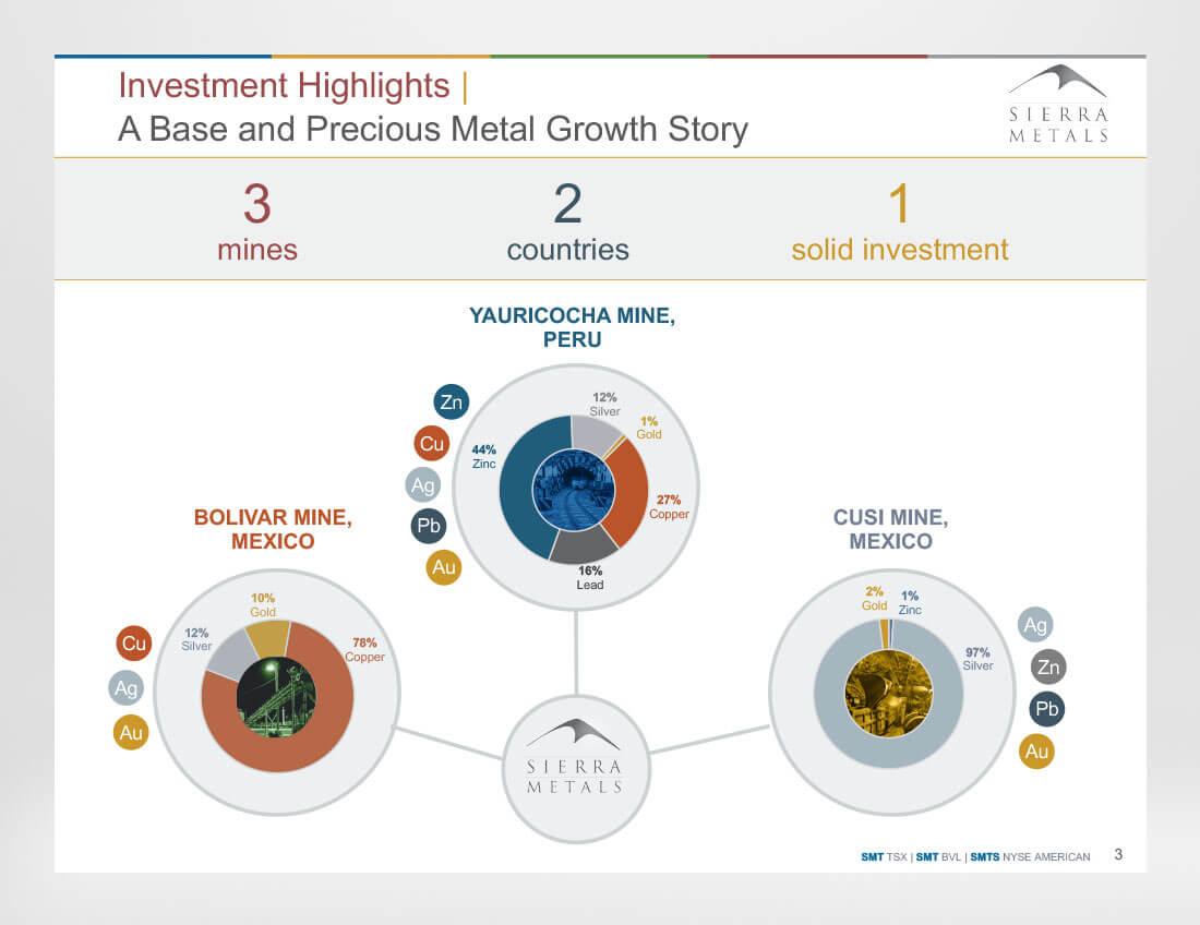 Sierra Metals - Mines - Investor Presentation